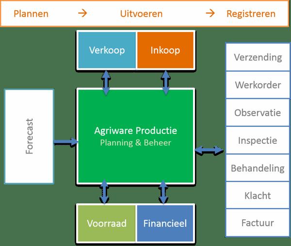 Agriware modules