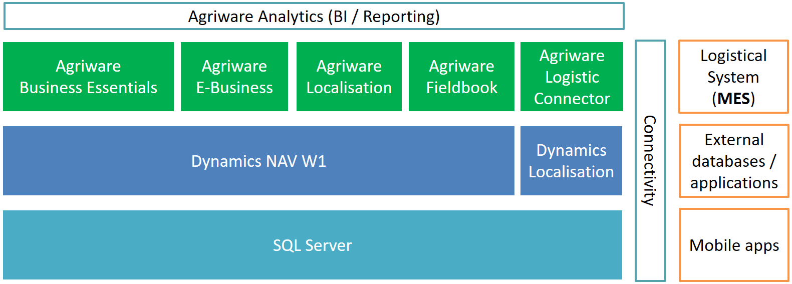 Agriware addon structure for Microsoft Dynamics NAV support for Agriculture; Agriware; Dynamics NAV; Add-on; Horticulture; Agriculture; Software Structure