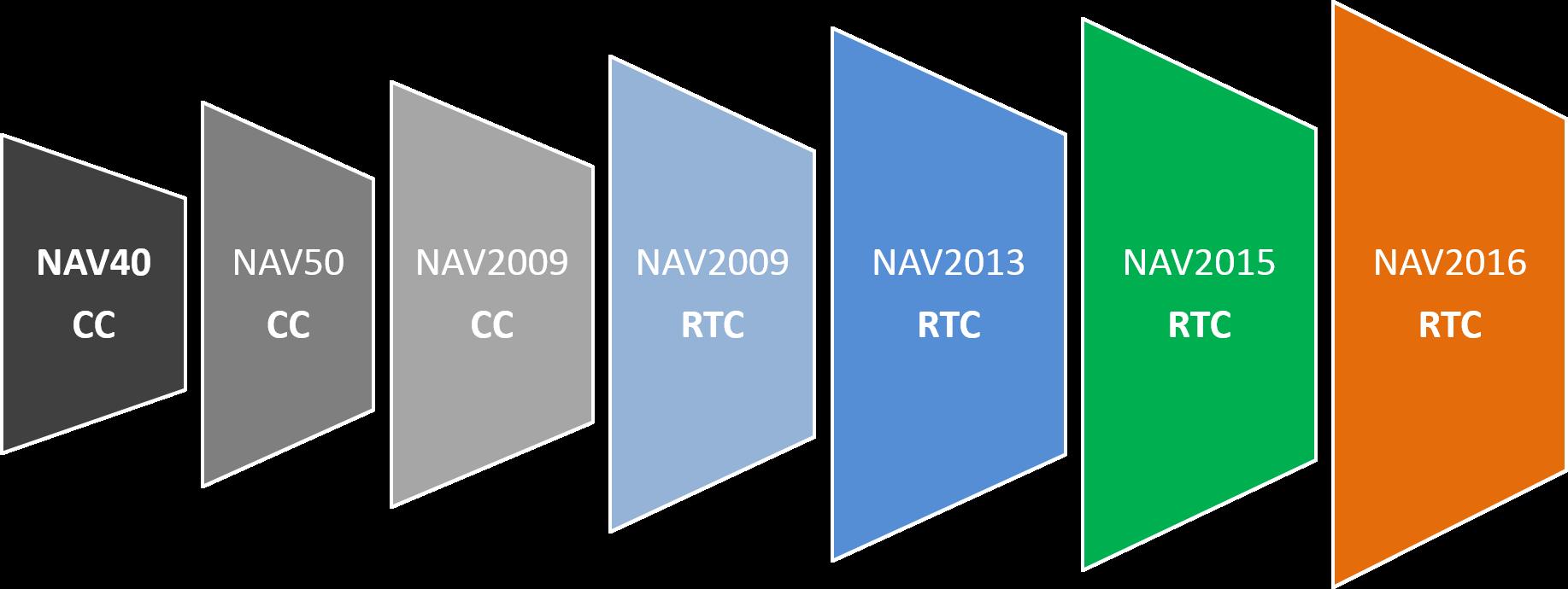 NAV_ontwikkeling.png