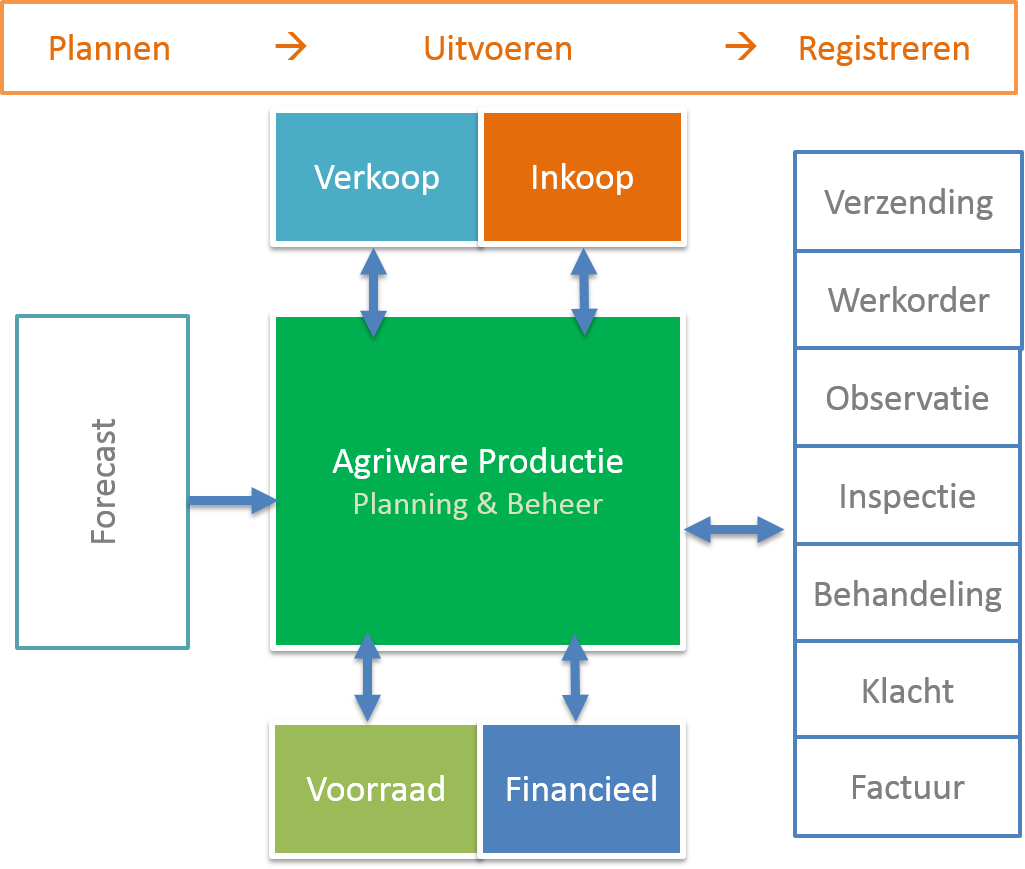 Schema_Agriware.png