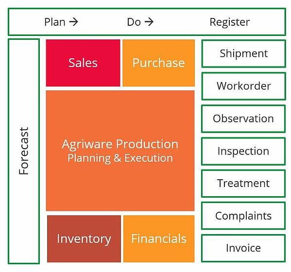 Modules of Agriware software